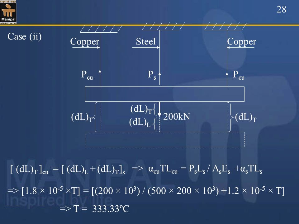 28 Copper. Steel. (dL)T. 200kN. Case (ii) Pcu. Ps. (dL)T. (dL)L. [ (dL)T ]cu = [ (dL)L + (dL)T]s.